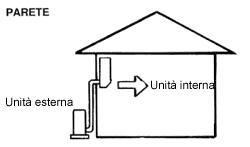 Come funziona un sistema di climatizzazione a parete