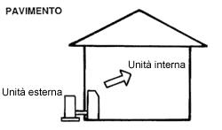 Come funziona un sistema di climatizzazione a pavimento