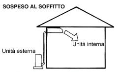 Come funziona un sistema di climatizzazione a soffitto