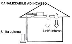 Come funziona un sistema di climatizzazione canalizzabile ad incasso