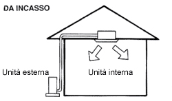 Come funziona un sistema di climatizzazione da incasso