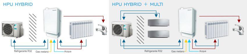 Schemi di funzionamento HPU Hybrid